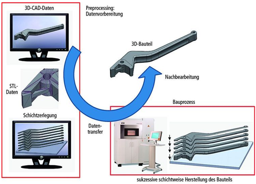 Die Prozesskette additiver Fertigung