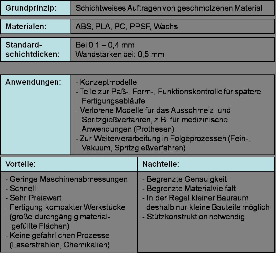 Eine Zusammenfassung der Vorteile und Nachteile des Fused Deposition Modeling