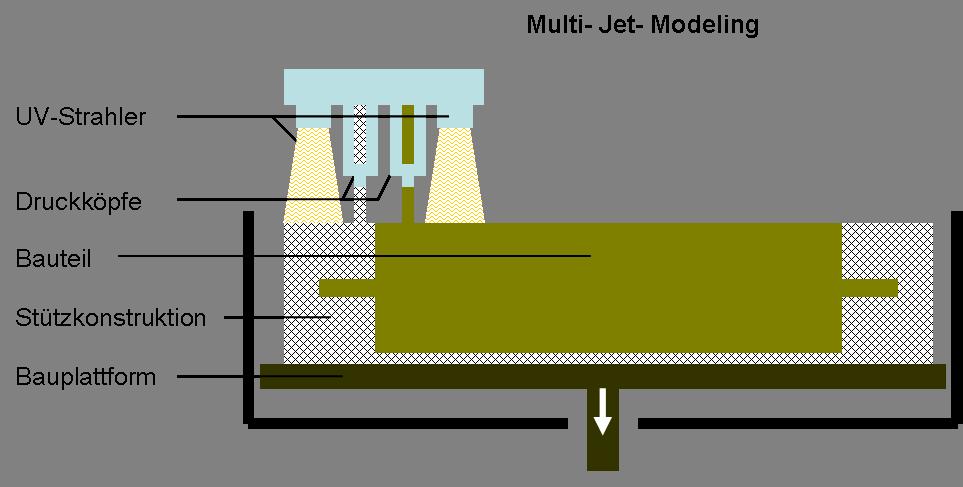 Verfahrensweise des Multi-Jet-Modeling