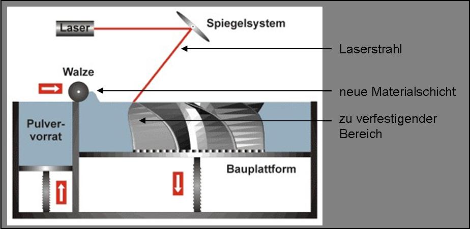 Verfahrensweise des Lasersintern
