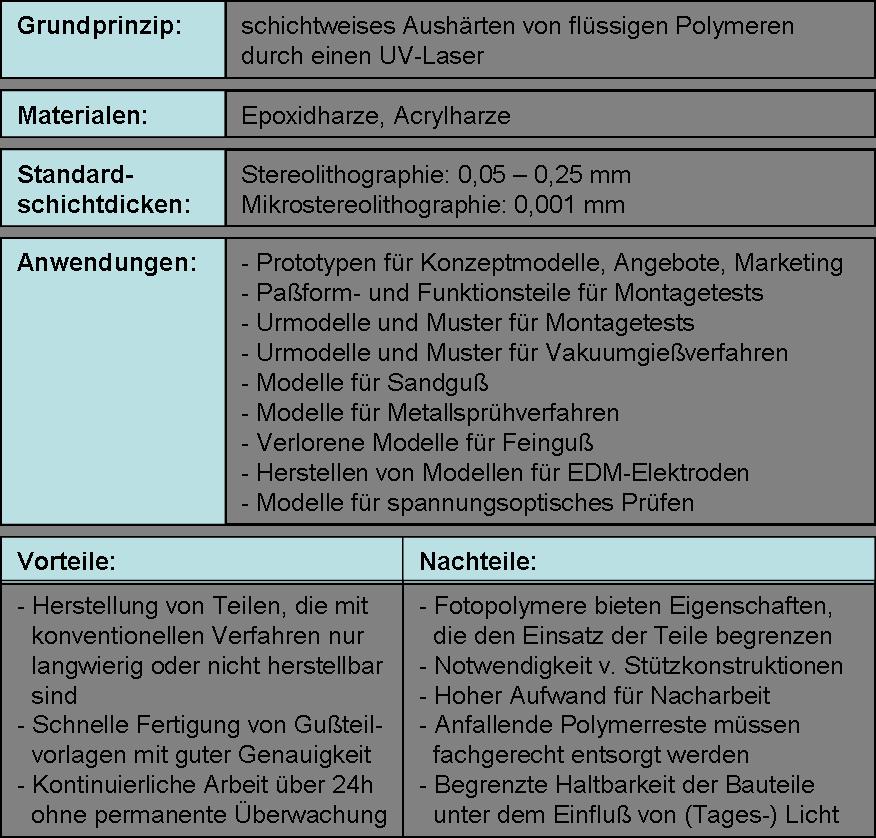 Eine Zusammenfassung der Vorteile und Nachteile der Stereolithographie