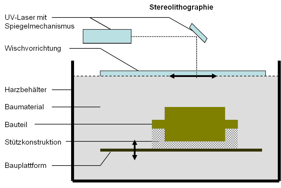 Verfahrensweise der Stereolithographie