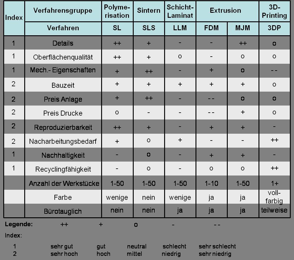 Gegenüberstellung der additiven Fertigungsverfahren