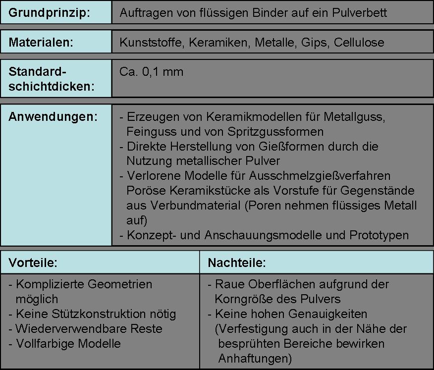 Eine Zusammenfassung der Vorteile und Nachteile des 3D-Printing