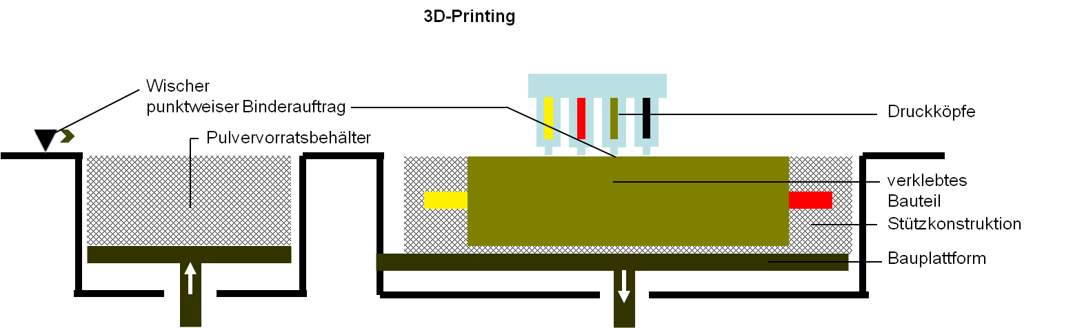 Verfahrensweise des 3D-Printing
