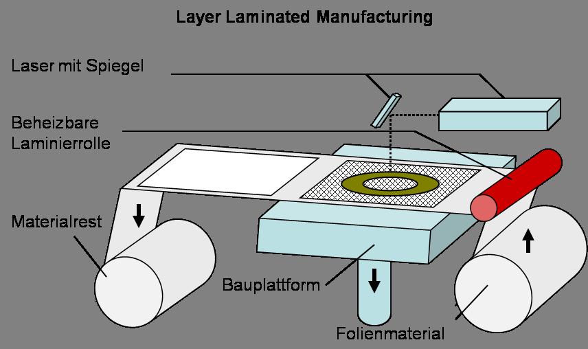 Verfahrensweise des Layer Laminated Manufacturing